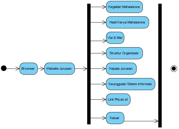 Si1111465715 widuri activity diagram sistem yang diusulkan user ccuart