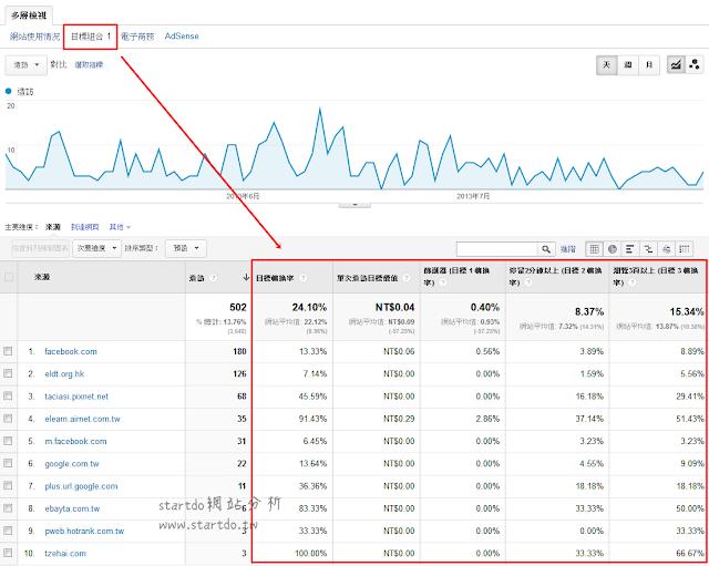 流量來源 - 推薦連結 - startdo網站分析