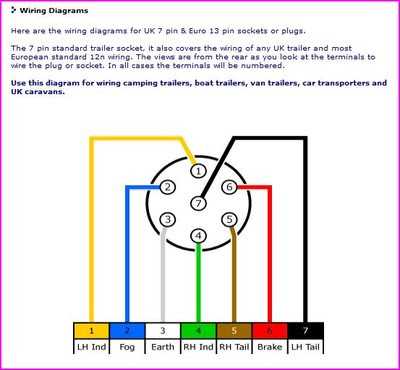 Trailer Plug Wiring Diagram Uk Electronic Circuit Wiring Diagram – Caravan Plug Wiring Diagram