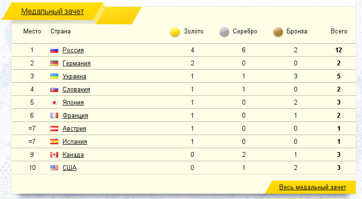 paralympic results