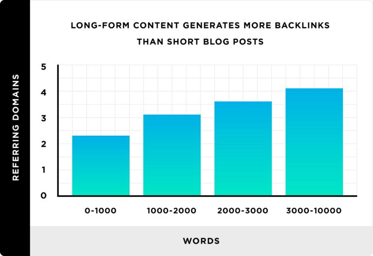 как позиции сайта зависят от объема контента