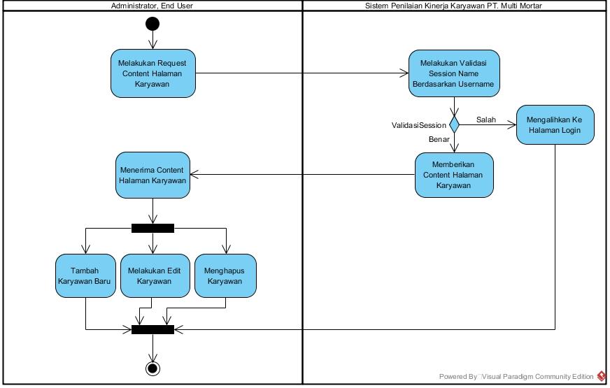 Si1122469297 widuri activity diagram masuk ke menu karyawan ccuart Choice Image