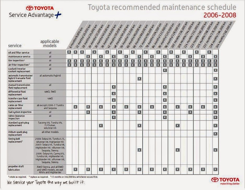 2008 camry v6 maintenance schedule