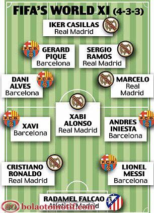Susunan tim klub terbaik super star team terbaik FIFA 2012-2013