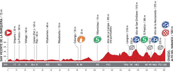 La Vuelta 2013. Etapa 19. San Vicente Barquera - Oviedo. Alto Naranco. @ Unipublic