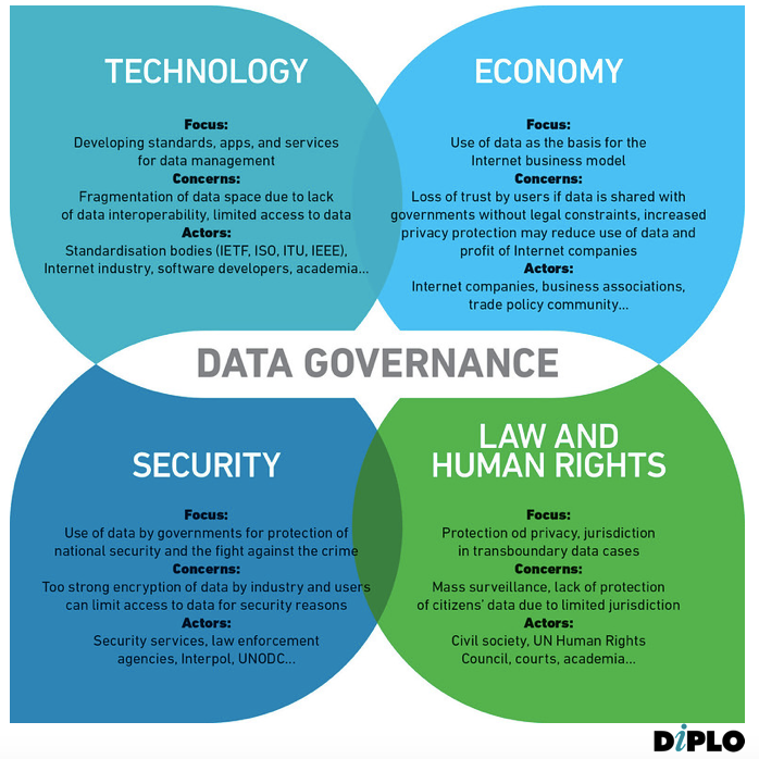 https://dig.watch/sites/default/files/Data%20governance.png
