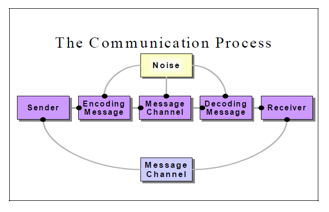 Communication Process Model An Interpersonal Perspective