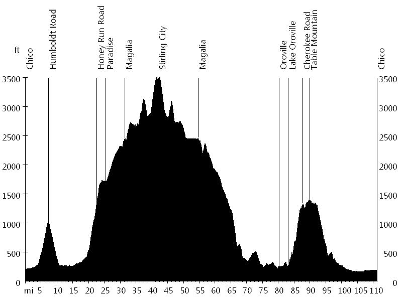 Chico Wildflower Century • Route Profile