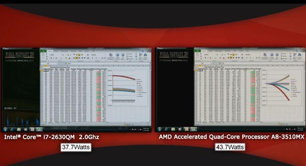 AMD A8 3510MX vs Intel Core i7 2630QM - Excell benchmark