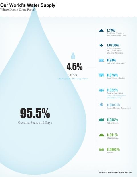 Gambar Sumber Air Bersih