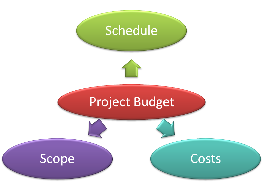 budgeting for managers It-business articles, tutorials & webcasts  most managers feel the process  the issue of budgeting for information technology is explored from the operations.