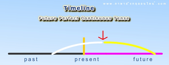 Timeline Future Perfect Continuous