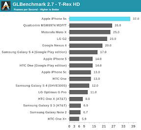 GLBenchmark T-Rex AnandTech