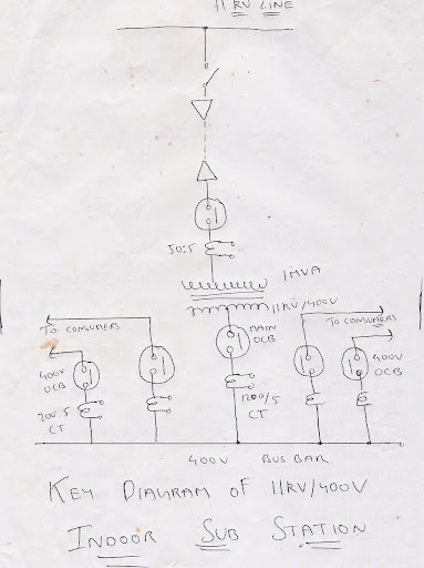 key%252520diagram%25252011kv%252520400v key diagram 11kv 400v indoor substation iiteeeestudents