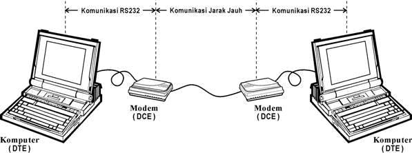 null modem dan loopback