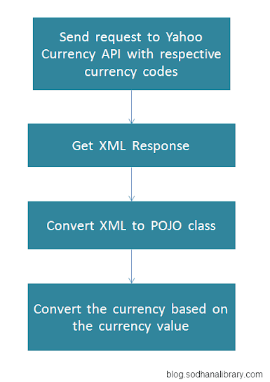 Steps To Convert Currency