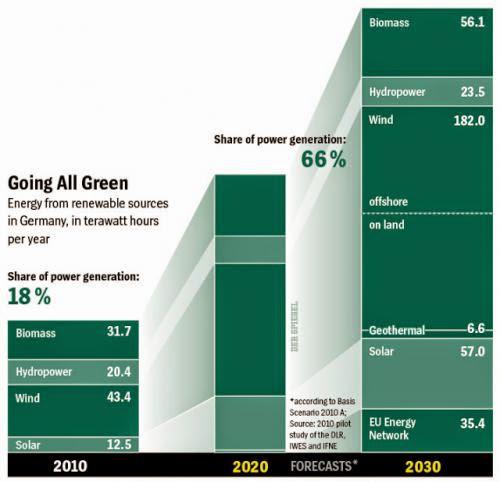 Forward On Renewables