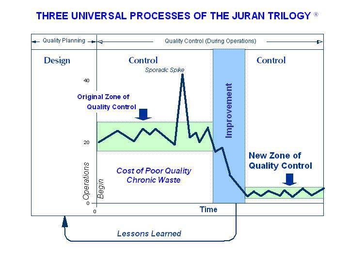 the juran trilogy essay Joseph m juran is one of the great men of 20th century management history dr juran was the first to incorporate the human aspect of quality management which is referred to as total quality management the process of developing ideas was a gradual one for dr juran top management involvement quality trilogy:.