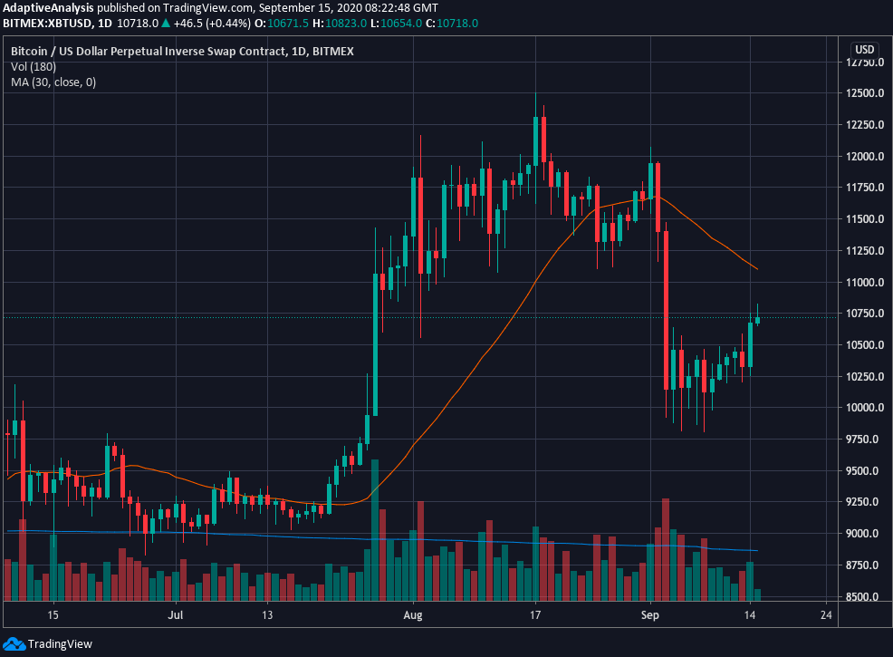 Bitcoin price chart with 30-day moving average