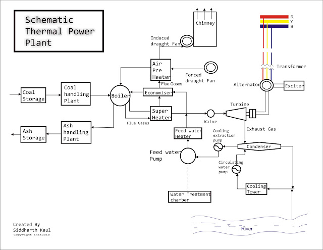 schematic thermal power plant iiteeeestudents rh iiteeeestudents wordpress com Power Plant Generator Diagram Hydro Power Plant Diagram