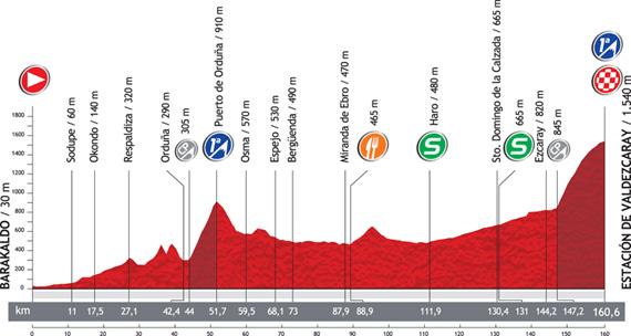 La Vuelta 2012. Etapa 4. Barakaldo – Estación de Valdezcaray. @ Unipublic