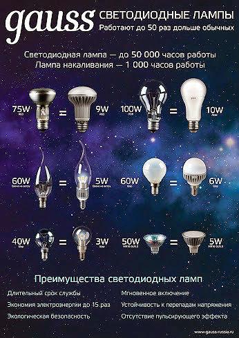 Gauss преимущества светодиодных ламп