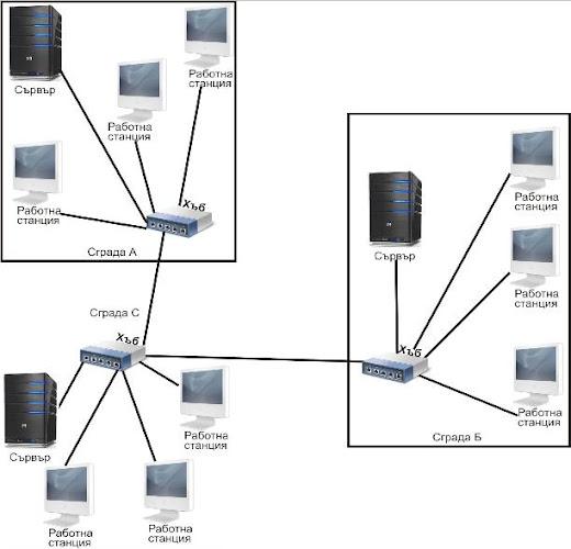 Визуализация на MAN мрежа