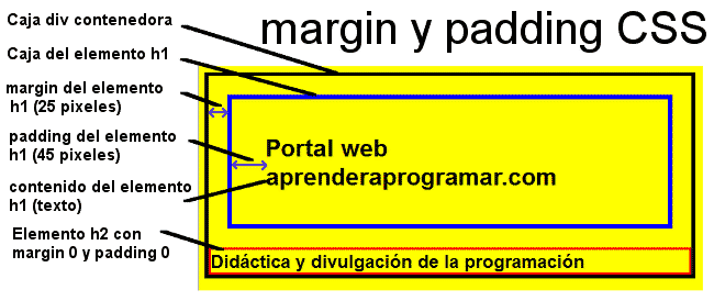 ejemplo margin padding css