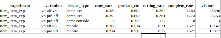 Experiment metric analysis for A/B tests