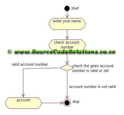 activity diagrams for internet banking system   cs   case tools    if the account is not valid then the process will be stopped  online banking system  internet bank software  online banking system