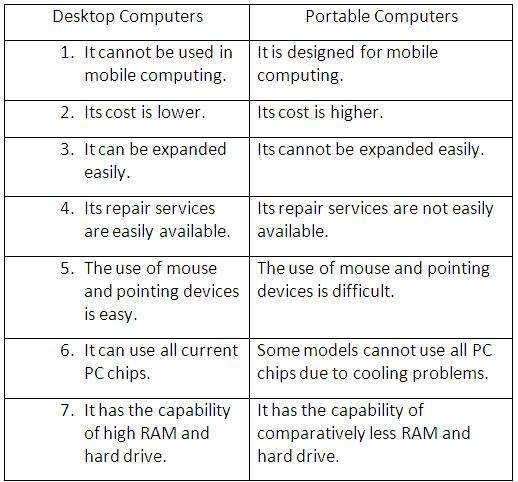 What Is the Difference Between Desktop and Laptop Computers?