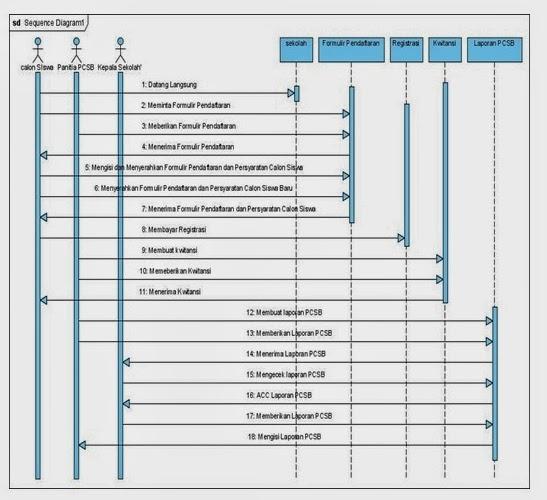 Si0811461598 widuri gambar 35squence diagram yang berjalan saat ini ccuart Choice Image