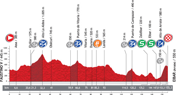 La Vuelta 2012. Etapa 3. Faustino V – Eibar (Arrate). @ Unipublic