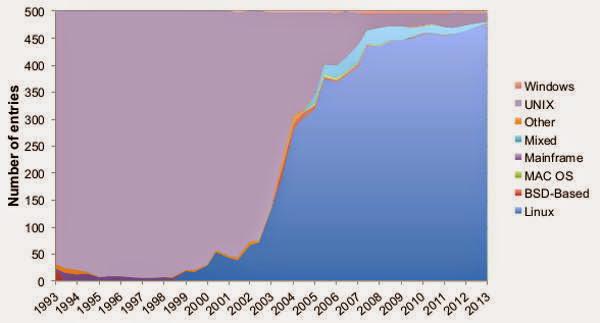 El auge y dominio de Linux en las supercomputadoras