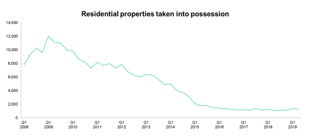 Number of Repossessed Houses Graph 2019
