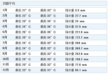 アンヘレスの年間気温や降水量