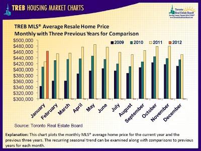过去三年房屋平均售价比较表
