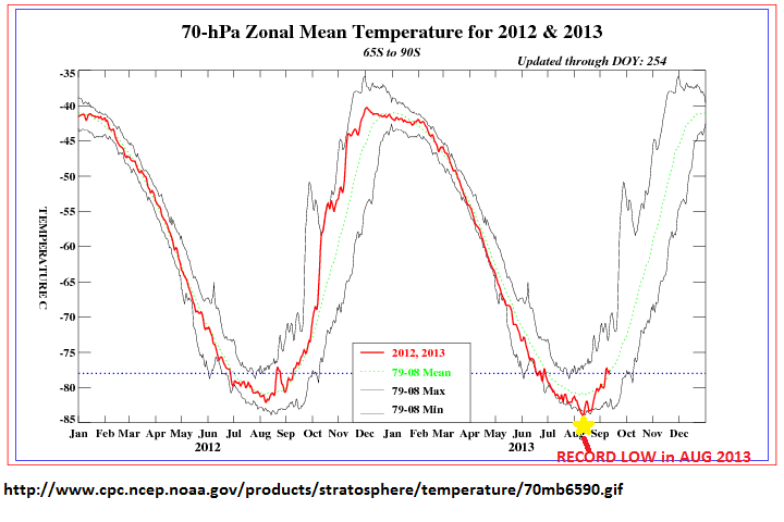 70hPa temp aug 2013 record