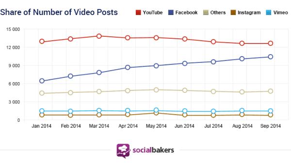 Facebook populairder videoplatform dan YouTube?