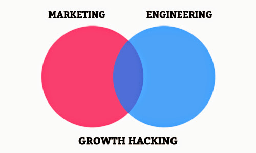 Open IEBS lanza un curso virtual gratuito sobre Growth Hacking