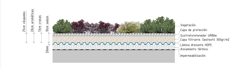 Sistema fitum de cubierta ajardinada cubierta vegetal cubiertas vegetales techos verdes green roof