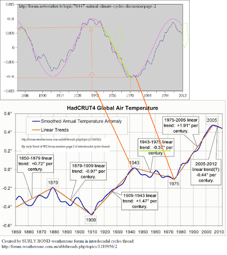 global temp graph by surly bond