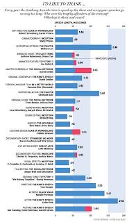 Oscar Sırasındaki Twitter İstatistikleri
