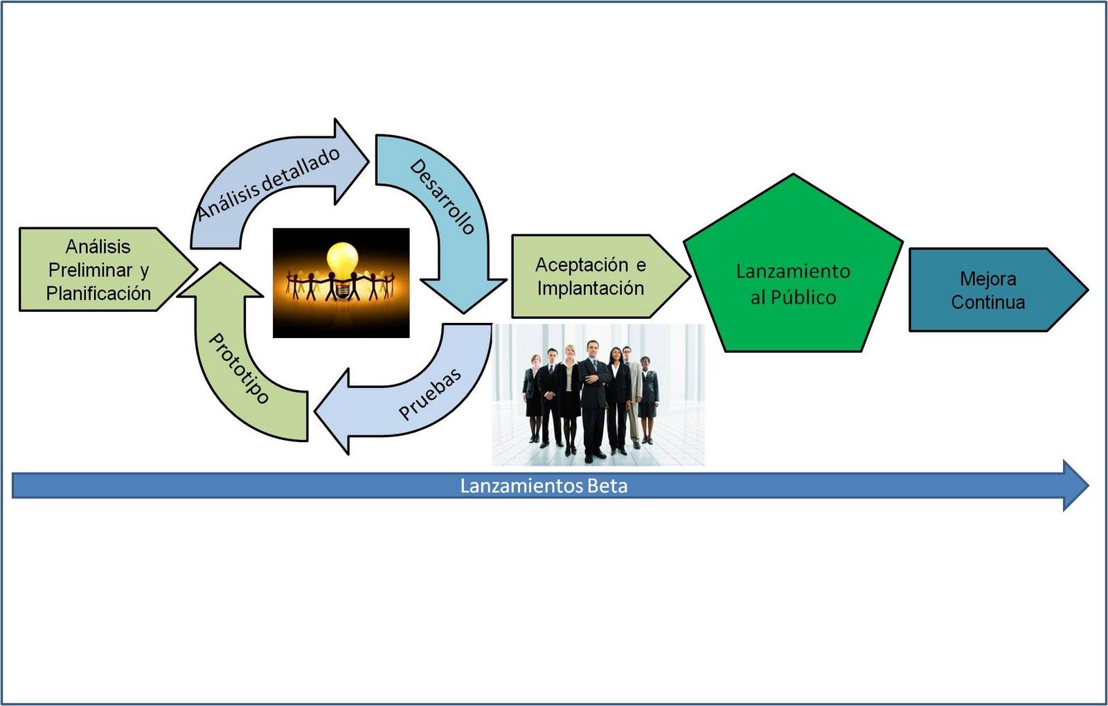 Metodologías de desarrollo ágil - La Oficina de Proyectos de Informática