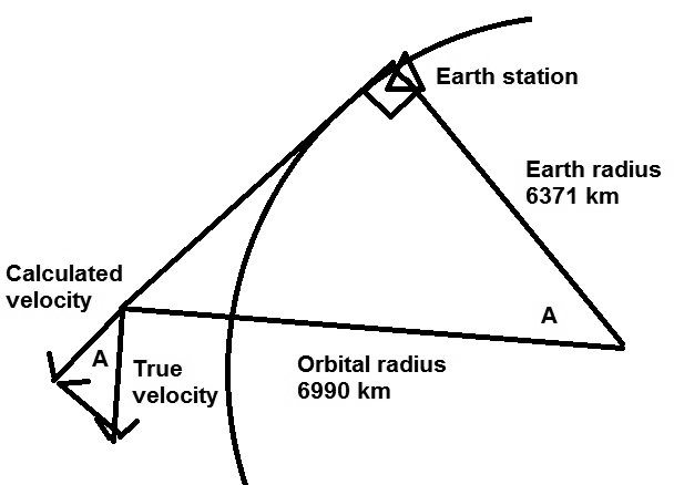 Vector analysis of true satellite velocity