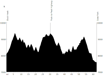Rocky Mountains - Day 2 • Route Profile