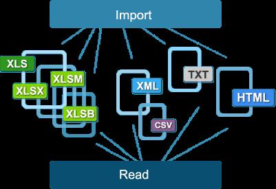Tổng hợp các cách đọc file dữ liệu trong Java