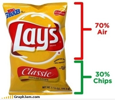 Potato Chips Fact
