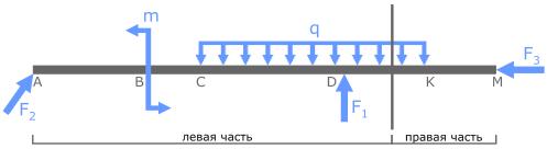 Поперечное сечение бруса