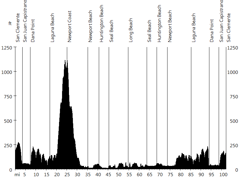 Rad Fondo #3 • Route Profile